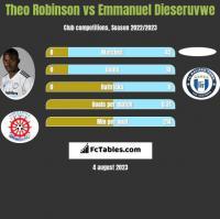 Theo Robinson vs Emmanuel Dieseruvwe h2h player stats