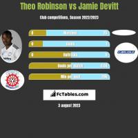 Theo Robinson vs Jamie Devitt h2h player stats