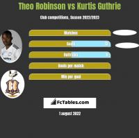 Theo Robinson vs Kurtis Guthrie h2h player stats