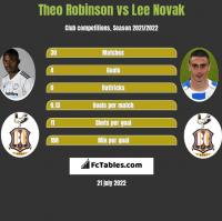 Theo Robinson vs Lee Novak h2h player stats