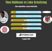 Theo Robinson vs Luke Armstrong h2h player stats