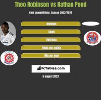 Theo Robinson vs Nathan Pond h2h player stats