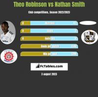 Theo Robinson vs Nathan Smith h2h player stats
