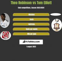 Theo Robinson vs Tom Elliott h2h player stats