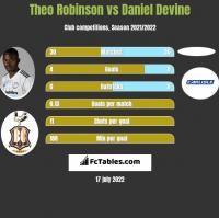 Theo Robinson vs Daniel Devine h2h player stats