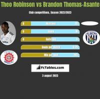Theo Robinson vs Brandon Thomas-Asante h2h player stats