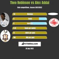 Theo Robinson vs Alex Addai h2h player stats
