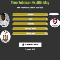 Theo Robinson vs Alfie May h2h player stats