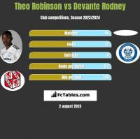 Theo Robinson vs Devante Rodney h2h player stats
