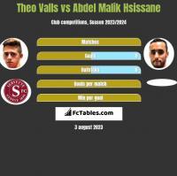 Theo Valls vs Abdel Malik Hsissane h2h player stats