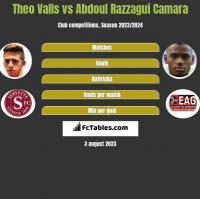 Theo Valls vs Abdoul Razzagui Camara h2h player stats