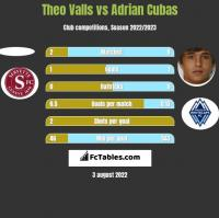 Theo Valls vs Adrian Cubas h2h player stats