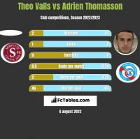 Theo Valls vs Adrien Thomasson h2h player stats