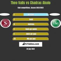 Theo Valls vs Chadrac Akolo h2h player stats