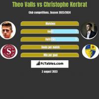 Theo Valls vs Christophe Kerbrat h2h player stats