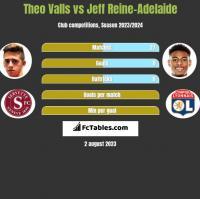 Theo Valls vs Jeff Reine-Adelaide h2h player stats