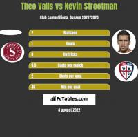 Theo Valls vs Kevin Strootman h2h player stats