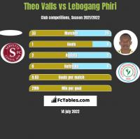 Theo Valls vs Lebogang Phiri h2h player stats