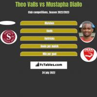 Theo Valls vs Mustapha Diallo h2h player stats