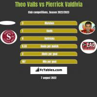 Theo Valls vs Pierrick Valdivia h2h player stats