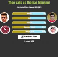 Theo Valls vs Thomas Mangani h2h player stats
