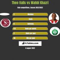 Theo Valls vs Wahbi Khazri h2h player stats