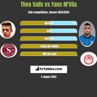 Theo Valls vs Yann M'Vila h2h player stats