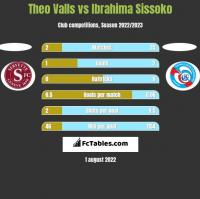 Theo Valls vs Ibrahima Sissoko h2h player stats
