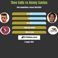 Theo Valls vs Kenny Santos h2h player stats
