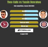 Theo Valls vs Yassin Benrahou h2h player stats