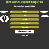 Theo Vassell vs David Fitzpatrick h2h player stats
