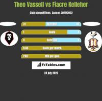 Theo Vassell vs Fiacre Kelleher h2h player stats
