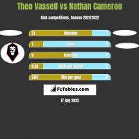 Theo Vassell vs Nathan Cameron h2h player stats