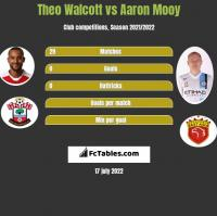 Theo Walcott vs Aaron Mooy h2h player stats