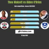 Theo Walcott vs Aiden O'Brien h2h player stats