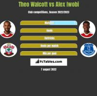 Theo Walcott vs Alex Iwobi h2h player stats