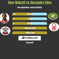 Theo Walcott vs Alexandre Silva h2h player stats