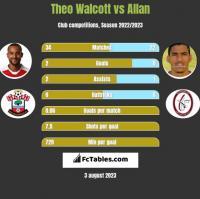 Theo Walcott vs Allan h2h player stats