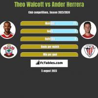 Theo Walcott vs Ander Herrera h2h player stats