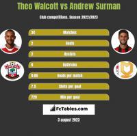 Theo Walcott vs Andrew Surman h2h player stats