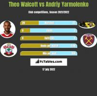Theo Walcott vs Andriy Yarmolenko h2h player stats