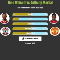 Theo Walcott vs Anthony Martial h2h player stats