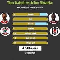 Theo Walcott vs Arthur Masuaku h2h player stats
