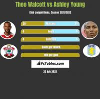 Theo Walcott vs Ashley Young h2h player stats