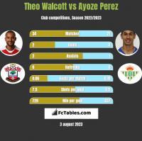 Theo Walcott vs Ayoze Perez h2h player stats