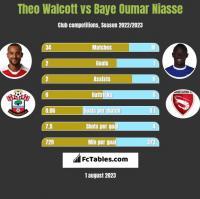 Theo Walcott vs Baye Niasse h2h player stats