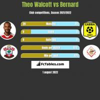 Theo Walcott vs Bernard h2h player stats