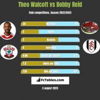 Theo Walcott vs Bobby Reid h2h player stats