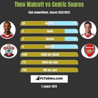 Theo Walcott vs Cedric Soares h2h player stats