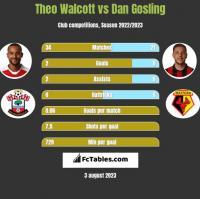 Theo Walcott vs Dan Gosling h2h player stats